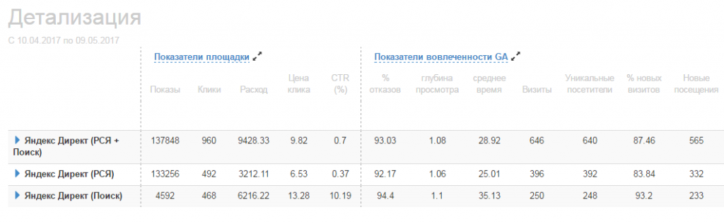 Отчет Яндекс.Директ + Google Analytics