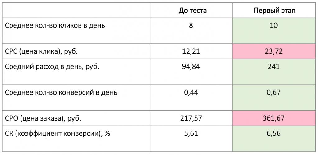 Результаты 1 этапа