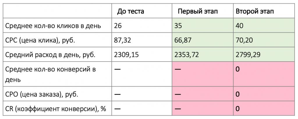 Результаты 2 этапа