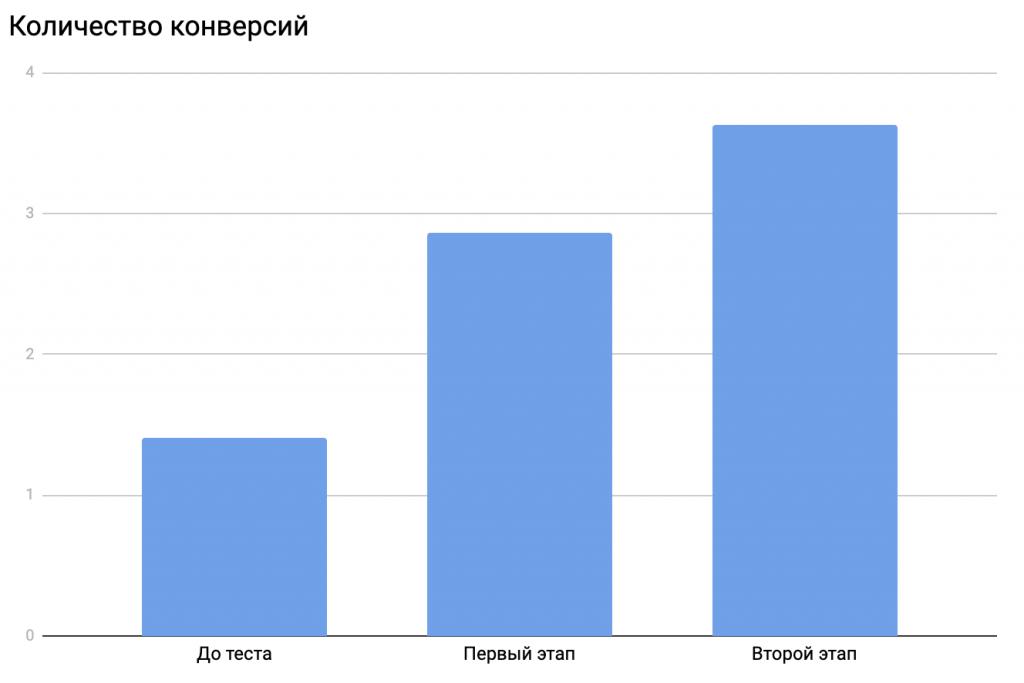 Количество конверсий (второй этап)