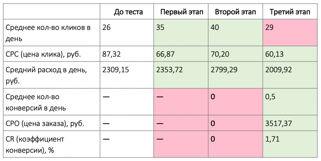 Результаты 3 этапа