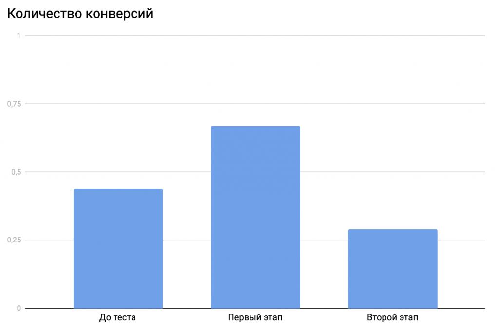 Количество конверсий (2 этап)