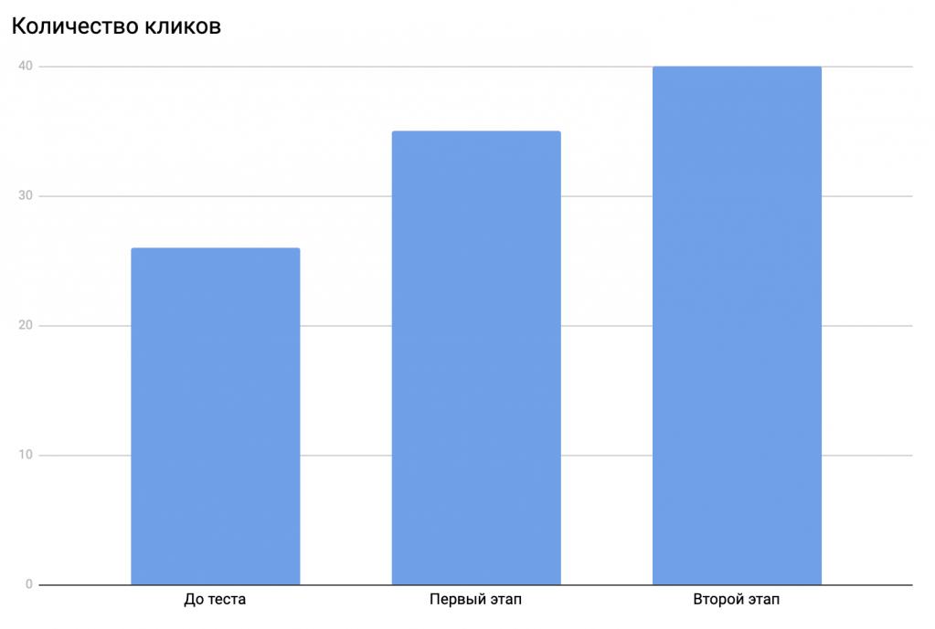 Количество кликов (2 этап)