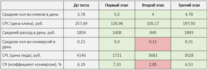 Общие результаты 3-го этапа