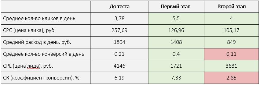 Общие результаты 2-го этапа