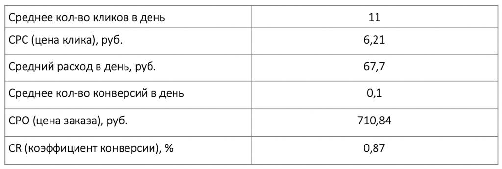 Статистика до начала теста