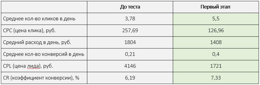 Общие результаты 1-го этапа